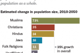 The-Future-of-World-Religions-Muslims-Are-Rising-Fastest-the-Unaffiliated-Are-Shrinking.png