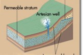 Artesian-Wells-were-Predicted-in-the-Qur'an